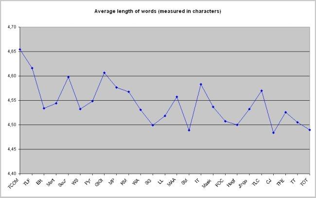 Average word length dissertation