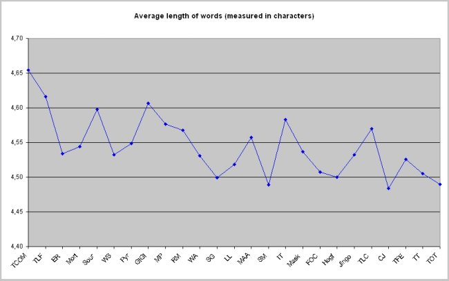 Masters by research thesis length
